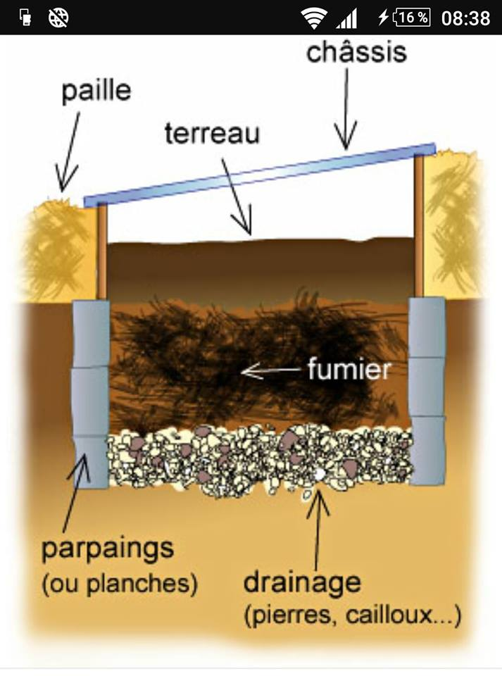 les couche d'un chassis qui chauffe avec du fumier